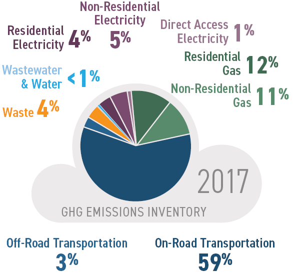 Pie Chart with the 2017 GHG Emissions Inventory for Livermore