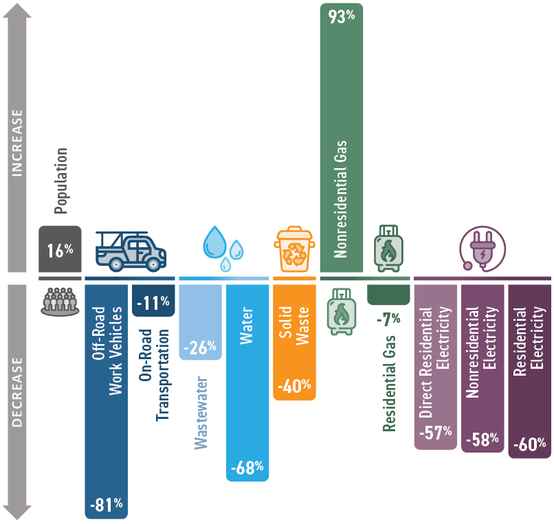 Graphic representation of emissions for livermore