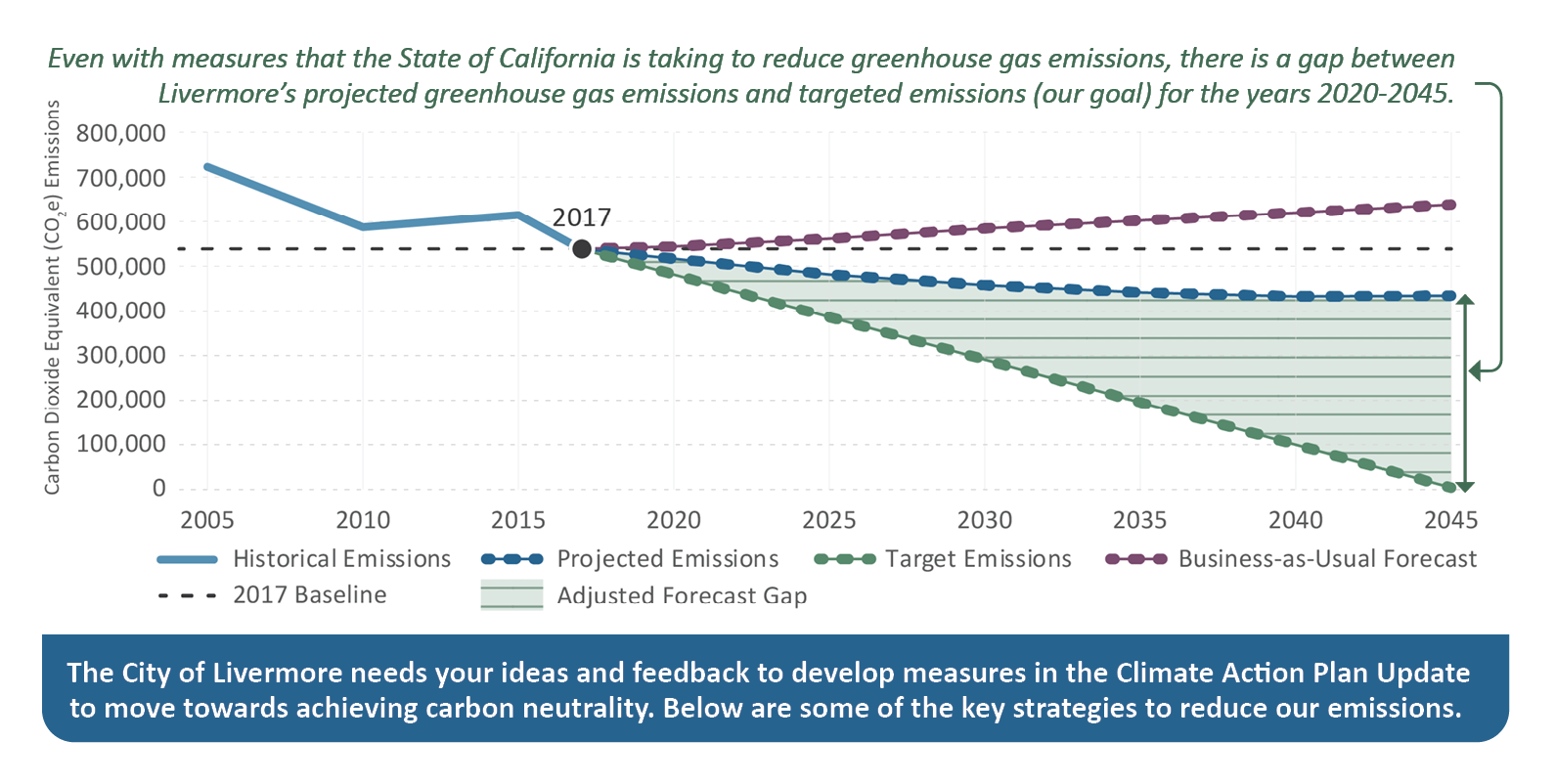 Graph displaying GHG emissions for Livermore